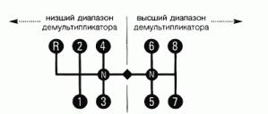 Схема переключения передач маз 9 ступенчатая фото 811